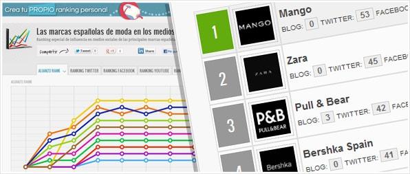 mango n 1 de marcas de moda espa olas en medios sociales