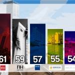 Riu Hotels & Resorts lidera en las redes sociales