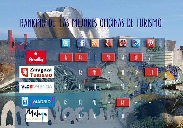 Sevilla es la l der del turismo espa ol en redes sociales for Oficina de turismo sevilla