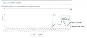 Estadísticas de la campaña de seguimiento   Alianzo analytics